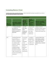02 04 Investing Basics Chart Answers Kenet Sanchez Barahona 02 04 Investing Basics Chart 1