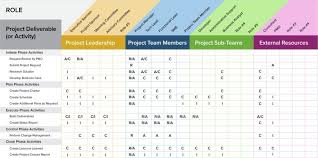 How Raci Matrix Use In Project Planning And Management