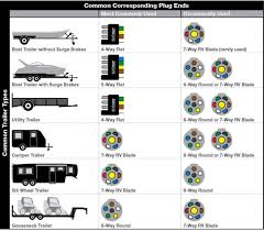 wiring diagram 7 way rv blade wiring diagram connector trailer 7 pin wiring diagram trailer plug at 7 Way Semi Trailer Plug Wiring Diagram