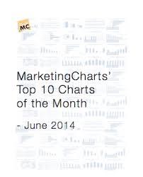 Top 10 Marketing Charts June 2014 Marketing Charts