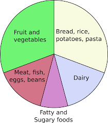 Dairy Nutrition Facts Chart Eatwell Plate Wikipedia