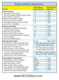 Oxygen Delivery Flow Rates Cheat Sheet Fundamentals Of