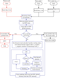 Color Online Flow Chart Of The Hybrid Mpi Cuda