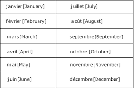 French Days Of The Week Saying The Date In French