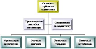 Маркетинг Маркетинговая деятельность предприятия ОАО  Организационная диаграмма