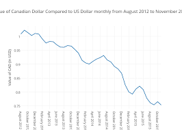 Cad Value Chart Value Of Canadian Dollar Compared To Us Dollar Monthly From