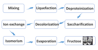 Liquid Syrup Manufacturing Process_processing