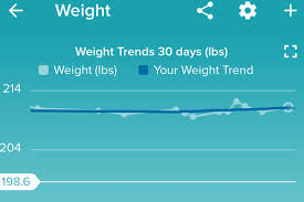 2018 Weight Chart Diet Weight Loss Chart Fitbit Fitness Diet Exercise