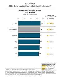 Apple Index Chart Apple Watch Tops J D Power 2016 Smartwatch Satisfaction