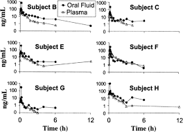 Simultaneous Measurement Of Thc In Oral Fluid Ria And