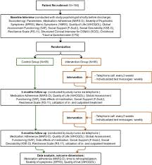 Psychiatric Medications Chart Flow Chart Of The Study Download Scientific Diagram