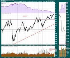 Tsx 50 Year Chart Tsx Down 8 On The Year 2018 10 24 Ct The Canadian