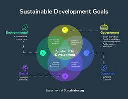Infographic Venn Diagram Sustainable Development Goals Venn Diagram Infographic
