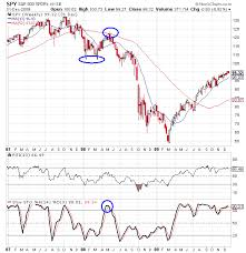 Spy Chart Starting To Look Like Early 2008 Investing Video