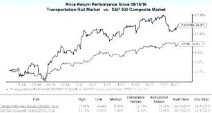 Historic Stock Quotes Inspiration Historic Stock Quotes Also Import Stock Data Into Excel Download