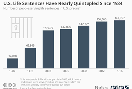 Ohio Felony Sentencing Chart 2017 Report The Number Of People Serving Life Sentences In The