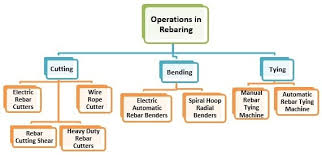 Rebar Bend Type Chart Types Of Rebaring Equipment For Reinforcement Cutting And