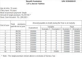 Lic Loyalty Addition Chart Lics Jeevan Vaibhav New Single Premium Plan Review Simple