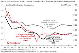 Who Really Loses If Donald Trump Kills Nafta Americas Rust