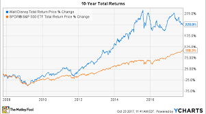 Disney Stock Price Chart How To Buy Walt Disney Stock And Why You Should Want To