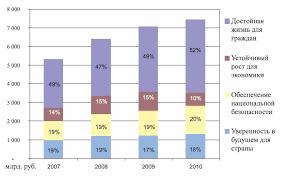 Реферат Бюджетная политика РФ com Банк рефератов  Основные направления бюджета 2008 2010 гг