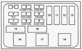buick regal mk3 third generation 1994 fuse box diagram auto buick regal mk3 fuse box electrical center underhood passenger side