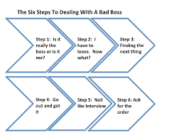 Dealing With A Bad Boss The Six Steps To Dealing With A Bad Boss Brett J Fox