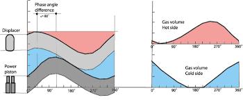 beta model stirling engine volume variations