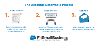 Accounts Receivable T Chart How To Manage Accounts Receivable