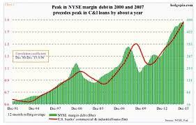 Margin Debt Archives See It Market