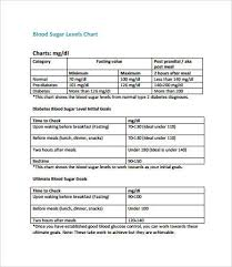Ideal Sugar Levels Chart Blood Glucose Chart 8 Free Pdf Documents Download Free