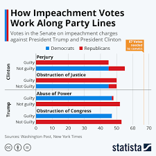 Chart: How Impeachment Votes Work Along Party Lines