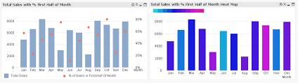 Combo Chart Qlik Sense Heatmaps Are Cool Qlikcentral