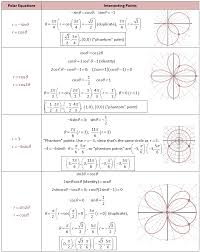 polar graph intersecting points