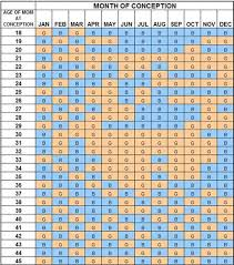 Chinese Baby Calendar 2015 Chart Chinese Calendar 2015 Gender Predictor