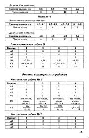 ГДЗ Контрольные работы Алгебра класс Макарычев Глазков 1