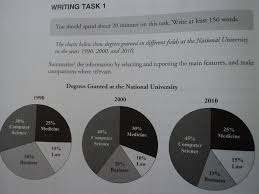 The Percentage Of Degrees Granted In At The National