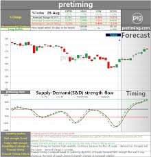 Hon Chart Pretiming Hon Daily Honeywell International Inc Hon