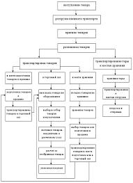 Студопедия Анализ внешней и внутренней среды магазина Организация торгового и технологического процессов в магазине Магнит