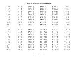 Multiplication Chart 1 100 Printable Large Multiplication Chart Printable Times Table Chart From