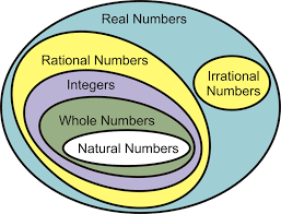 The Real Numbers ( Read ) | Algebra | CK-12 Foundation