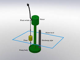 sump pump failures a check valve is typically installed to reduce excessive cycling of the pump from back flow