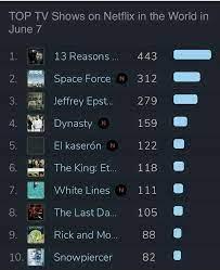 Netflix Top 10 TV shows in the WORLD in... - Minoz worldwide Love Leeminho