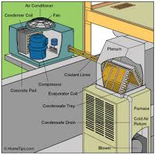 furnace and air conditioner cost replacement. Plain Cost Buy Central Air Conditioner Diagram In Furnace And Air Conditioner Cost Replacement A