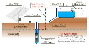 Lake Water Pump System Design Solar Water Pumping Basics Sunwize Power Independence