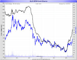 Gld Chart 5 Year Spdr Gold Trust Gold Bars Being Held At The Bank Of England