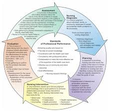 nursing theories greatest nursing theories structure your appoach to nursing