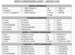 Precise Weight Converter Chart Kg To Pounds Gram To Pounds