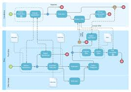 Hr Onboarding Flow Chart Business Process Diagram Bpmn 1 2 Hiring Process Hiring