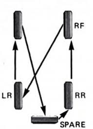 Tire Rotation Patterns Mesmerizing How To Rotate Your Car Tires Correctly The Art Of Manliness